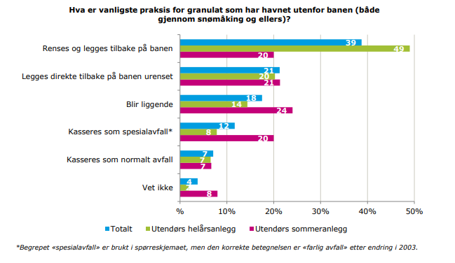 Granulat fra gressbaner_rapport_Miljødirektoratet