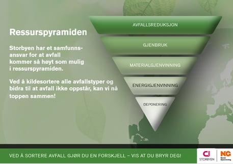 Norsk Gjenvinning_Ressurspyramiden_skilt_avfallshåndtering Storbyen_design Tone Brustad