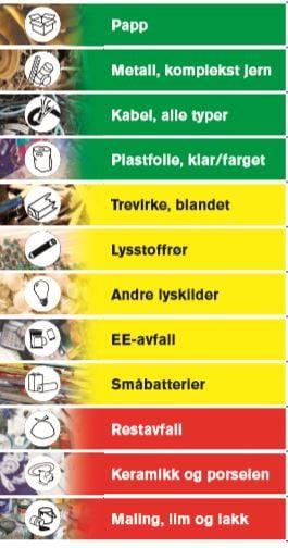 Skjermbilde avfallstyper_farger